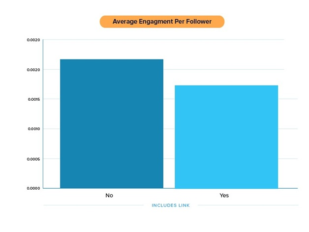 average engagements per follower