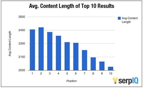 average content length of ranking on 1st page