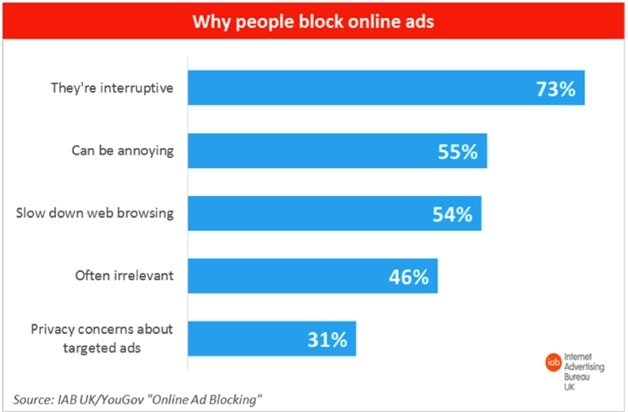 people block online ads